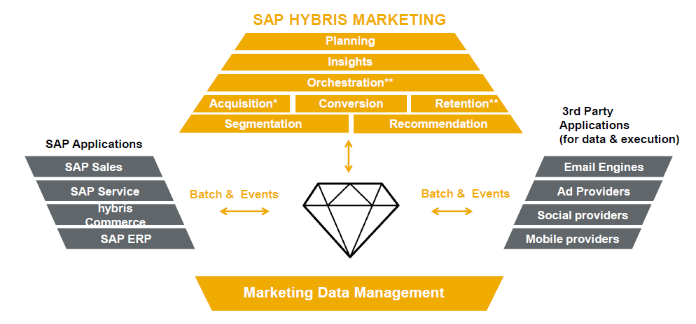 SAP-Hybris-Marketing